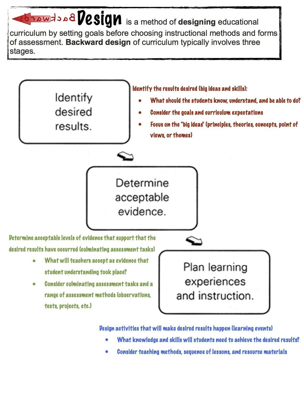 Backwards Design Reference Guide
