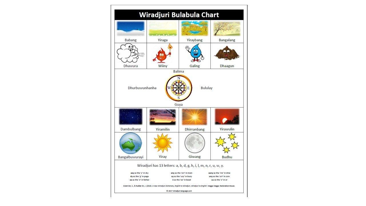 Chart A1 Wiradjuri Bulabula