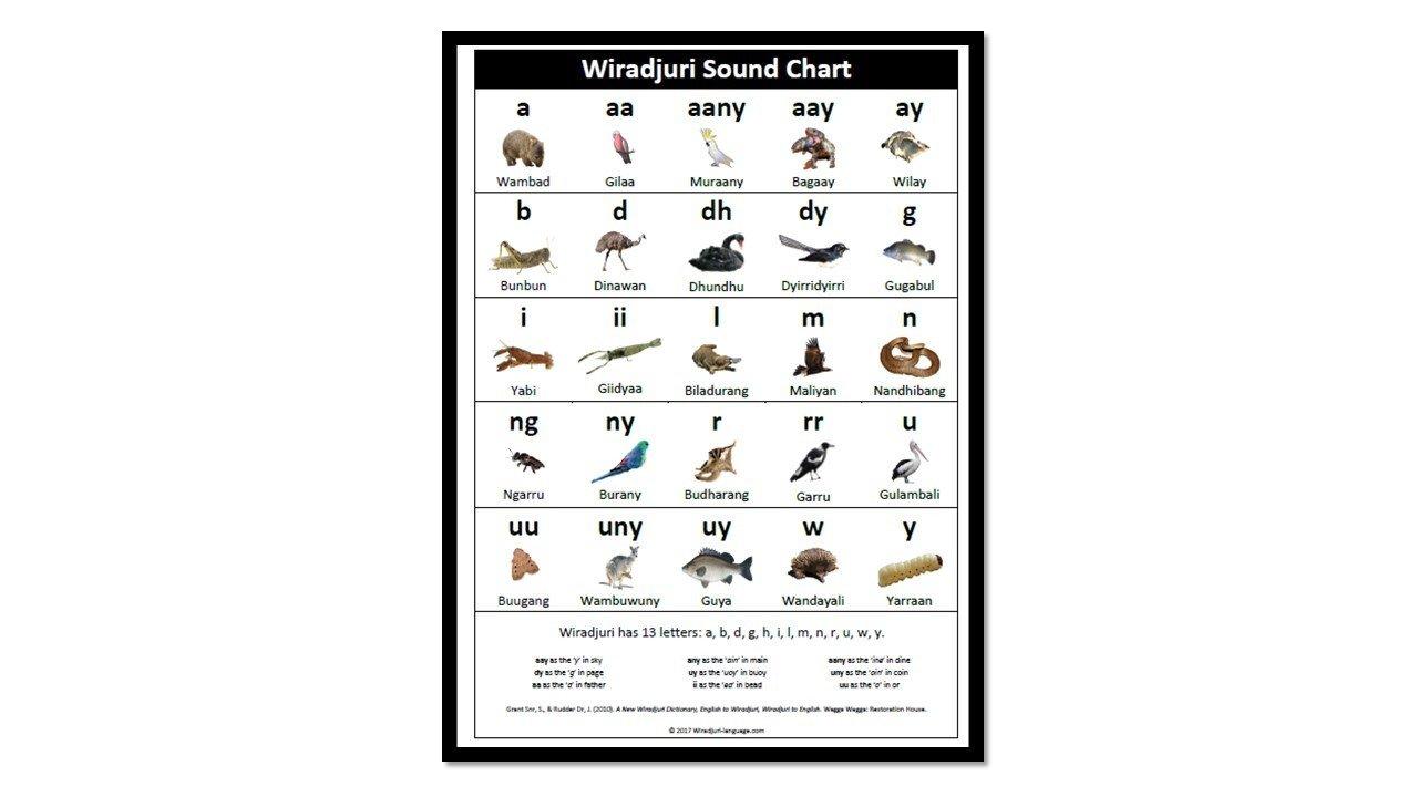 Chart A1 Wiradjuri Sounds