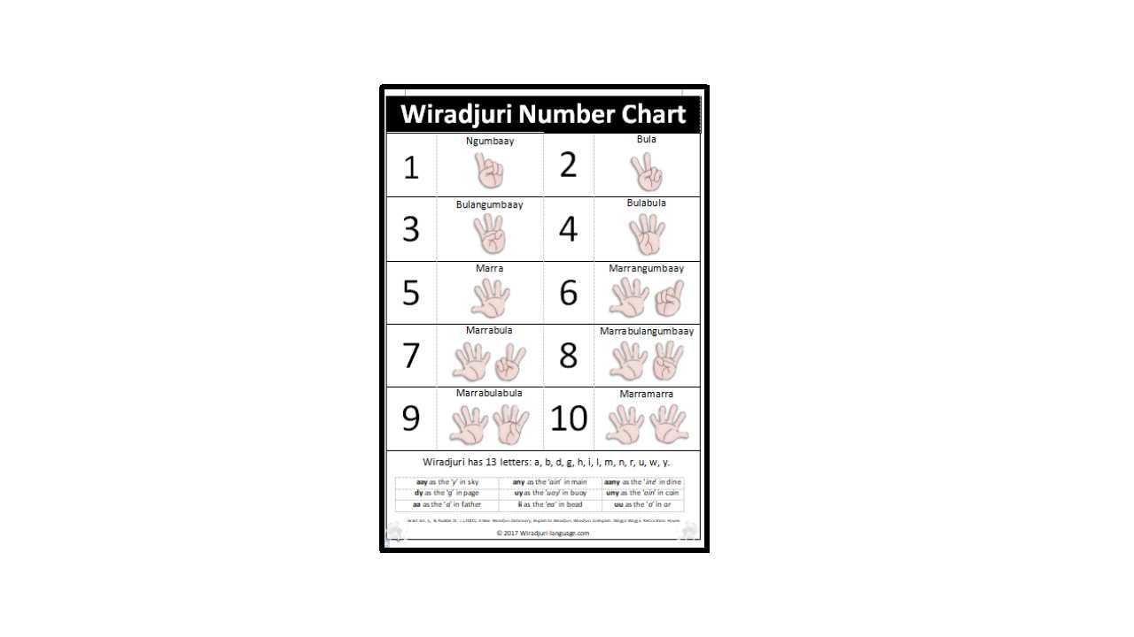 Chart A1 Wiradjuri numbers