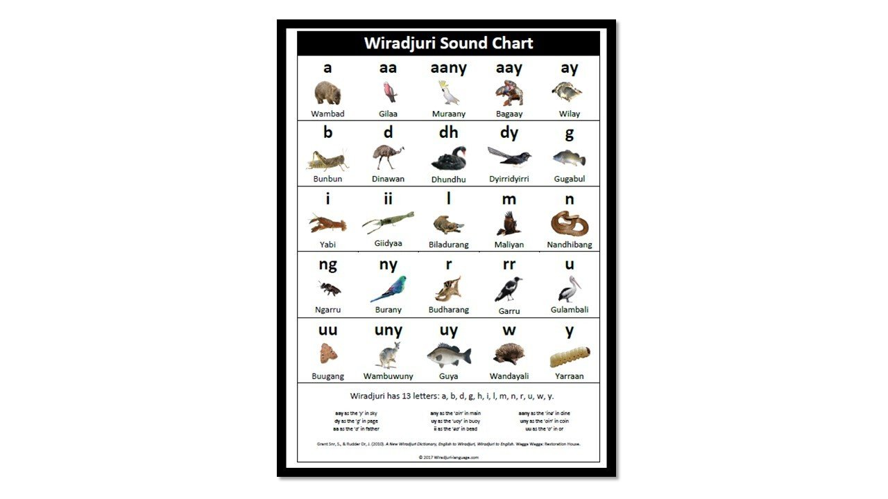 Chart A2 Wiradjuri Sounds