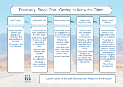 Discovery Stage One Chart - Getting to Know the Client