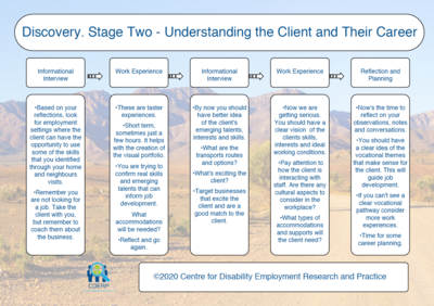 Discovery Stage Two Chart - Understanding the Client and Their Career