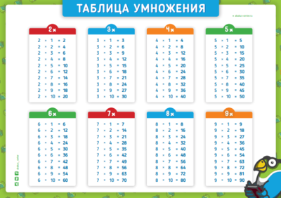 Таблица умножения (Электронный формат)
