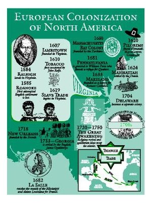 European Colonization