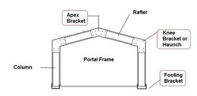 Portal Frame Connections Kit
