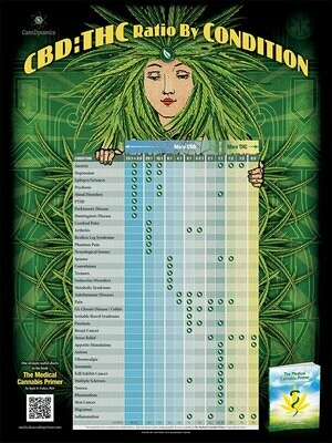 CBD:THC Ratio By Condition Poster RatiosP1