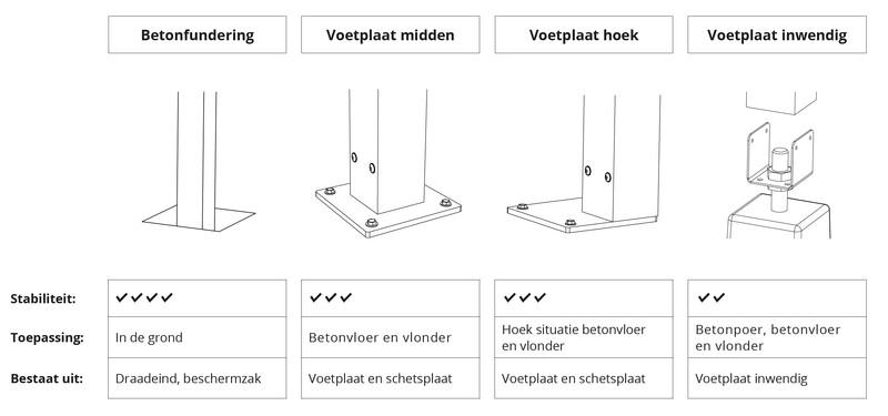 Voetplaat voor alu pergola (verschillende modellen)