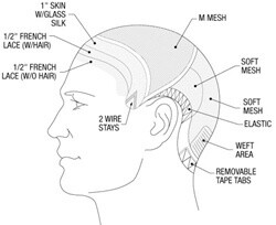 The TREVOR-HH HV Full Cap Lace Front Hair replacement system for men