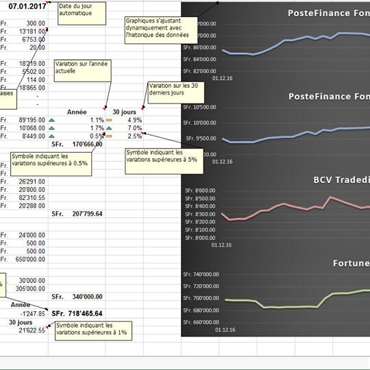 Evolution de la fortune (Excel)