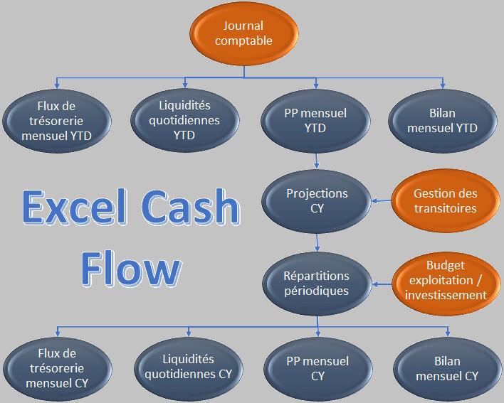 Cash Flow (Mandat)