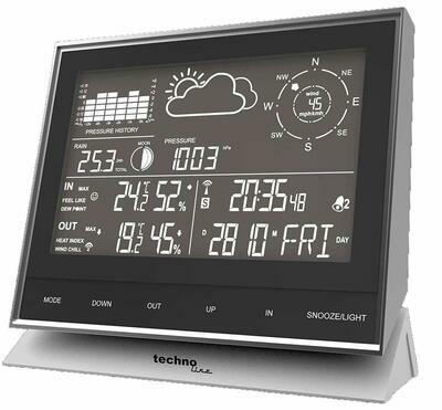 Wettercenter WS1700