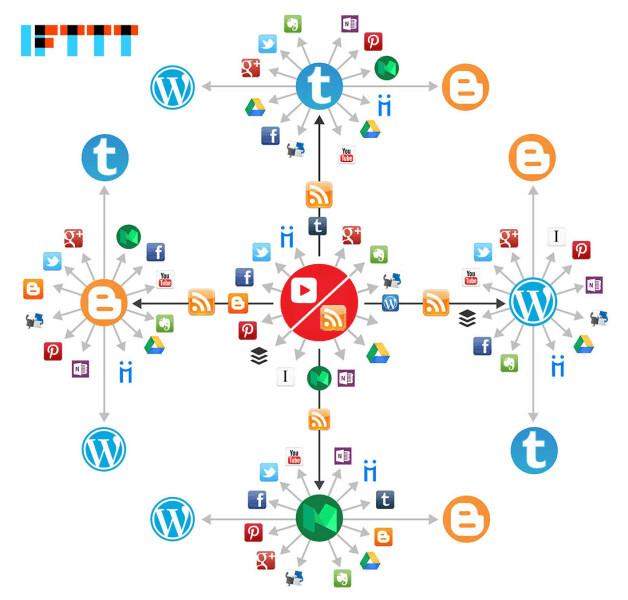 Powerful IFTTT Link Wheels
