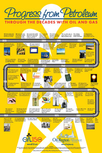 Oil History Timeline Poster