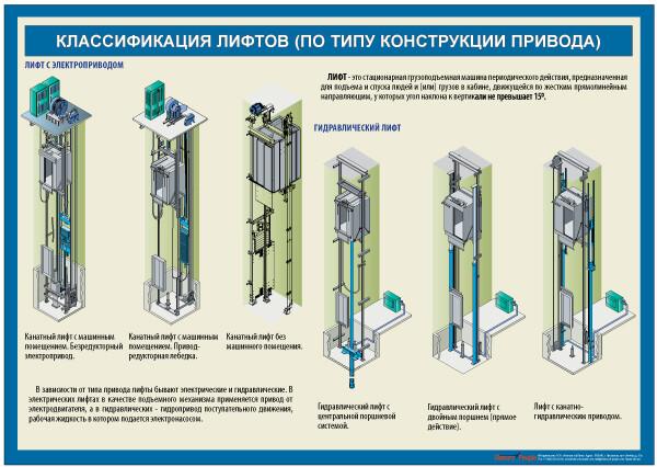 """Комплект учебных плакатов """"Устройство лифта"""""""