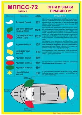 МППСС-72 часть С - Огни и знаки; Приложение IV - Сигналы бедствия