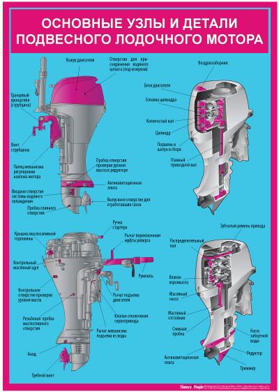 Устройство подвесного лодочного мотора