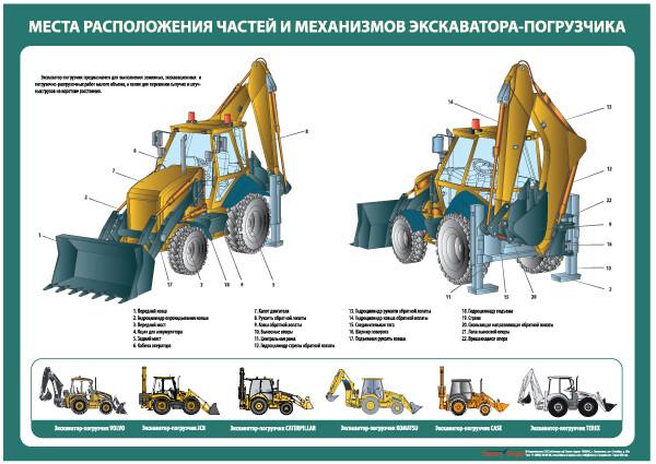 """Комплект плакатов """"Устройство экскаватора-погрузчика"""""""