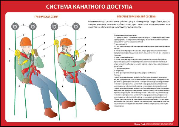 """Комплект плакатов """"Правила по охране труда при работе на высоте"""""""