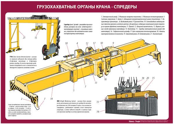 """Комплект плакатов """"Спредеры"""""""