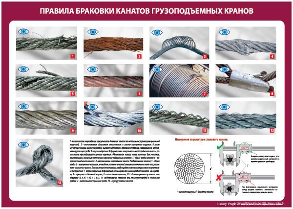 """Учебные плакатов """"Нормы и правила браковки стальных канатов"""""""