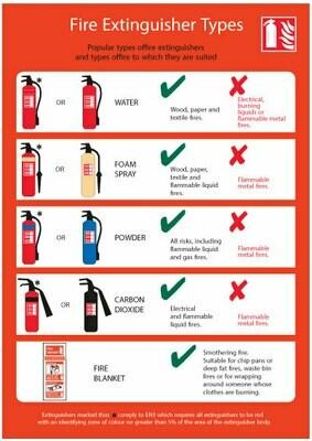 Типы огнетушителей