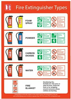 Типы огнетушителей (Fire extinguisher types)