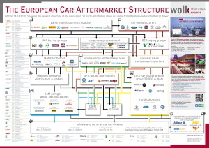 The European Car Aftermarket Structure 2020