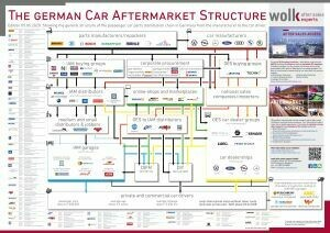 The German Car Aftermarket Structure 2020
