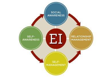 Emotional Intelligence (EQ) eLearning